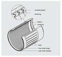 Magnet Coupling/Containment Shell
